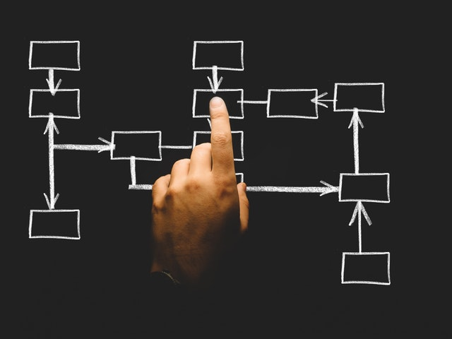Start A Blog Structure